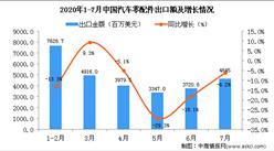2020年1-7月中国汽车零配件出口金额增长情况分析