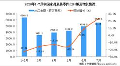 2020年7月中国家具及其零件出口金额同比增长23.1%
