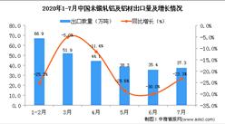 2020年1-7月中国未锻轧铝及铝材出口量及金额增长情况分析