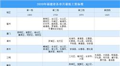 2020年福建各市最低工资标准排行榜:厦门最低工资1800元(附图表)