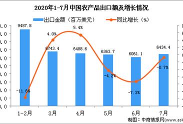 2020年7月中国农产品出口金额为6434.4百万美元 同比下降0.7%