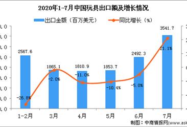 2020年1-7月中国玩具出口金额增长情况分析