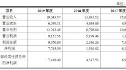 恒宇信通航空装备(北京)首次发布在创业板上市  上市存在风险分析(附图)