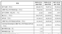 云南贝泰妮生物科技集团首次发布在创业板上市  上市存在风险分析(附图 )