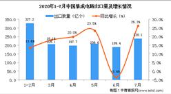 2020年7月中国集成电路出口量238.1亿个 同比增长26.3%