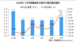 2020年7月中国液晶显示板出口量为1.2亿个 同比增长3.5%