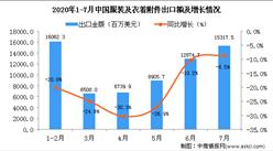 2020年7月中国服装及衣着附件出口金额同比下降8.5%