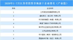 产业地产投资情报:2020年1-7月江苏省投资拿地前十企业排行榜(产业篇)