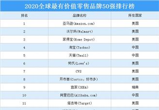 2020年全球最有价值零售板材50强排行榜