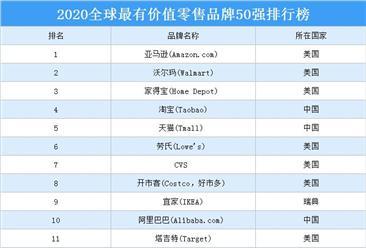 2020年全球最有价值零售品牌50强排行榜