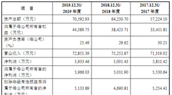 杭州万事利丝绸文化首次发布在创业板上市  上市存在风险分析(附图)