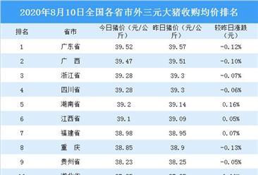 2020年8月10日全国各省市生猪价格排行榜:全国主流生猪价格下跌(附排名)