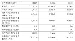 青岛冠中生态首次发布在创业板上市  上市存在风险分析(附图)
