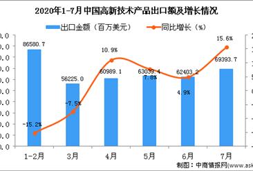 2020年7月中国高新技术产品出口金额同比增长15.6%