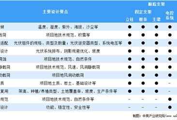 2020年中国光伏支架细分市场差异及发展前景预测分析