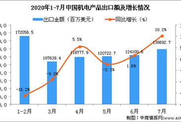 2020年7月中国机电产品出口金额为138692.7百万美元 同比增长10.2%