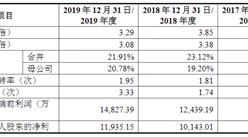 倍杰特集團首次發布在創業板上市  上市存在風險分析(附圖)