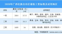 2020年广西各市最低工资标准排行榜:你所在的城市最低工资涨了多少(附榜单)