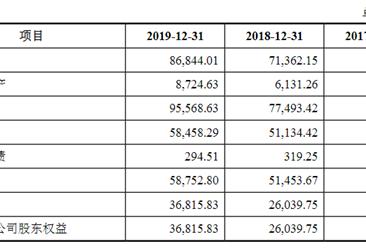 深圳市光祥科技首次发布在创业板上市  上市存在风险分析(附图)