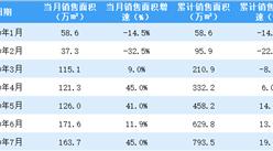 2020年7月世茂房产销售简报:销售额同比增长45%(附图表)