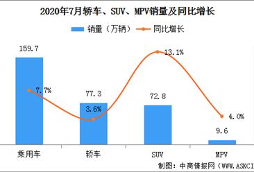 2020年7月中国乘用车销量159.7万辆 同比增长7.7%