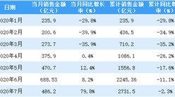 2020年7月保利地产销售简报:销售额同比增长79.8%(附图表)