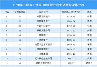 2020年《财富》世界500强银行商业储蓄行业排行榜
