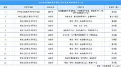 2020年齐齐哈尔市12个开发区主导产业及分布情况分析(附开发区名录)