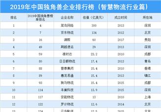 2019年中国独角兽企业排行榜(智慧物流行业篇)