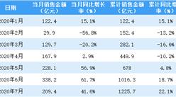 2020年7月金地集團銷售簡報:銷售額同比增長41.6%(附圖表)