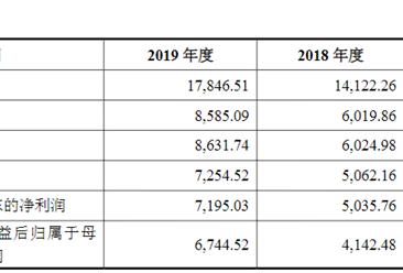 成都武侯高新技术产业发展首次发布在创业板上市  上市存在风险分析(附图)