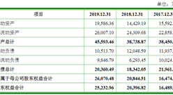 浙江君亭酒店管理首次发布在创业板上市  上市存在风险分析(附图)