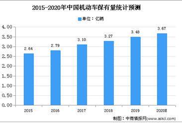 2020年中国汽车座椅零部件市场现状及发展前景预测分析