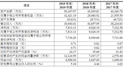 烟台石川密封科技首次发布在创业板上市  上市存在风险分析(附图)