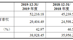 深圳通业科技首次发布在创业板上市  上市存在风险分析(附图)