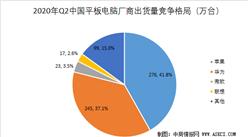 2020年二季度中国平板电脑市场格局分析:苹果重返第一  华为出货量第二