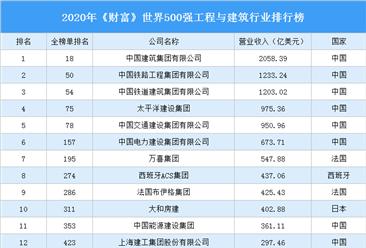 2020年《财富》世界500强工程与建筑行业排行榜
