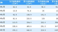 2020年7月旭辉控股销售简报:销售额同比增长51.13%(附图表)