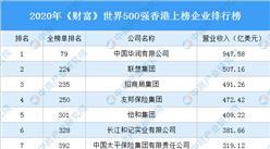2020年《财富》世界500强香港上榜企业排行榜