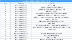 2020年黑龙江省省级开发区名录及主导产业汇总一览(表)