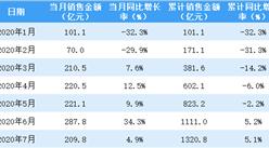 2020年7月龙湖集团销售简报:销售额同比增长4.9%(附图表)