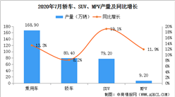 2020年7月中国乘用车产量168.9万辆 环比下滑3.2%