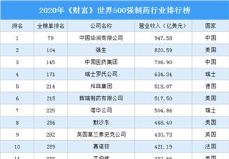 2020年《财富》世界500强制药行业排行榜