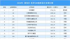2020年《财富》世界500强贸易行业排行榜