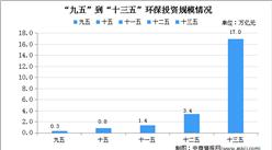 2020年中国污泥处理市场现状及发展前景预测分析