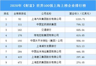 2020年《财富》世界500强上海上榜企业排行榜