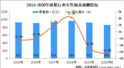2020年冰箱行业市场规模及未来发展趋势预测(图)