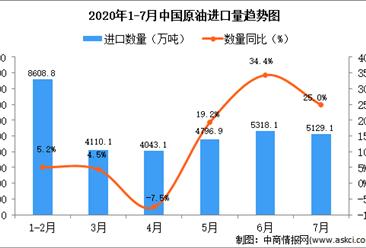 2020年1-7月中国原油进口量及金额增长情况分析