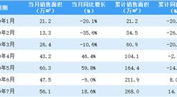 2020年7月佳兆业销售简报:销售额同比增长78.3%(附图表)