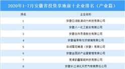 产业地产投资情报:2020年1-7月安徽省投资拿地前十企业排行榜(产业篇)
